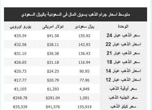 أسعار الذهب في مصر والسعودية