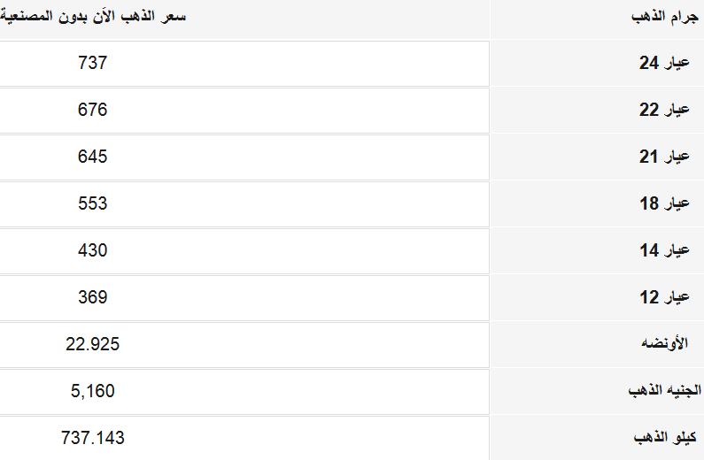 تقرير مفصل عن أسعار الذهب اليوم الثلاثاء في مصر والسعودية