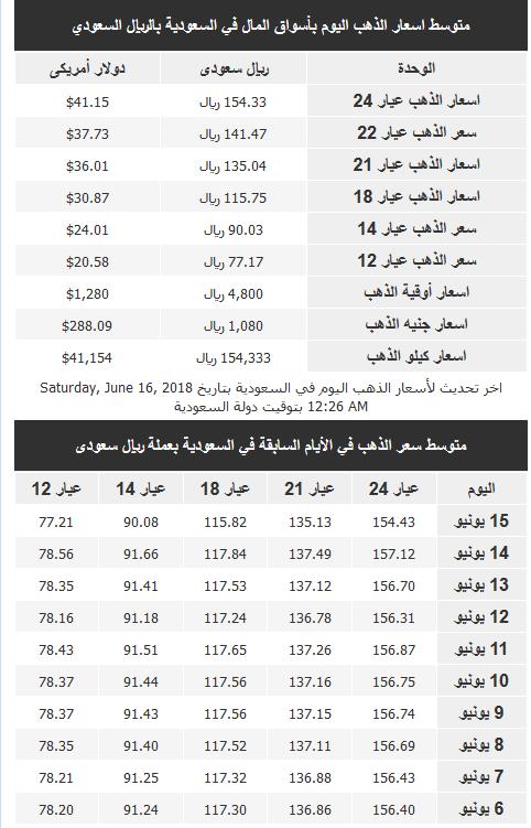 سعر الذهب في السعودية
