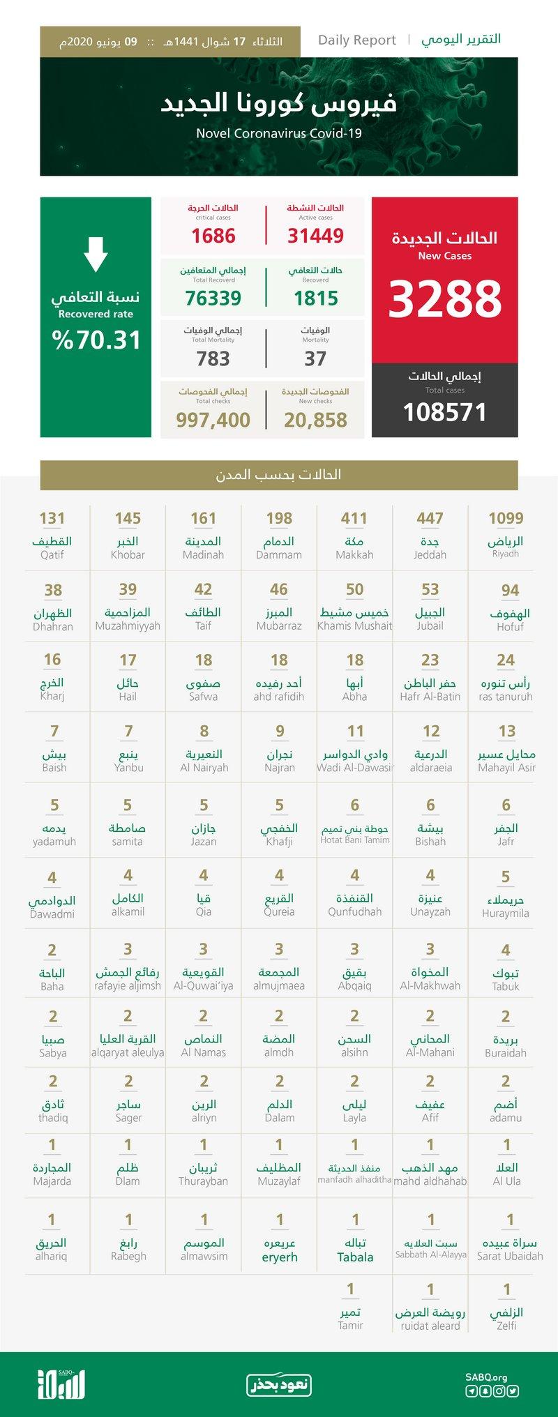 وزارة الصحة السعودية تعلن: تسجيل 3288 حالة جديدة بفيروس كورونا و37 حالة وفاة