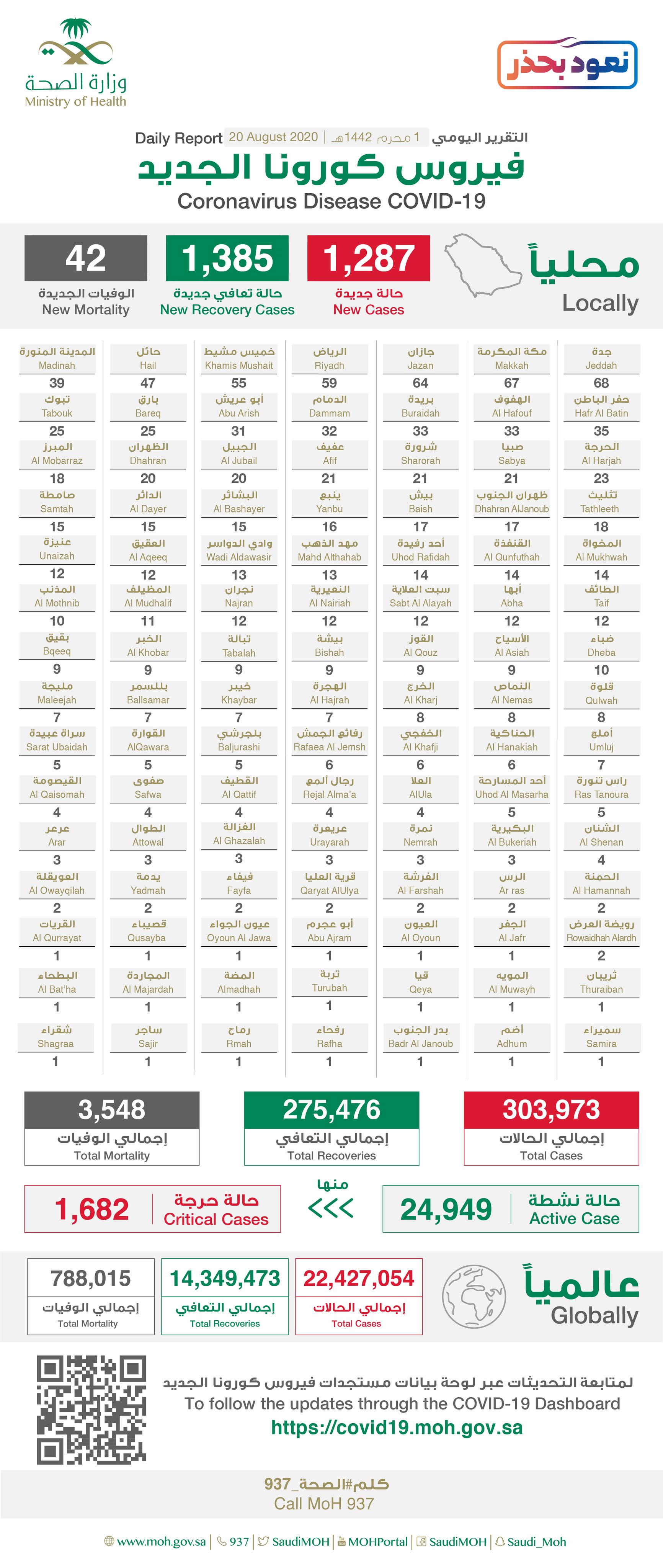 وزارة الصحة السعودية: تسجيل 1287 حالة جديدة مُصابة بفيروس كورونا و42 حالة وفاة