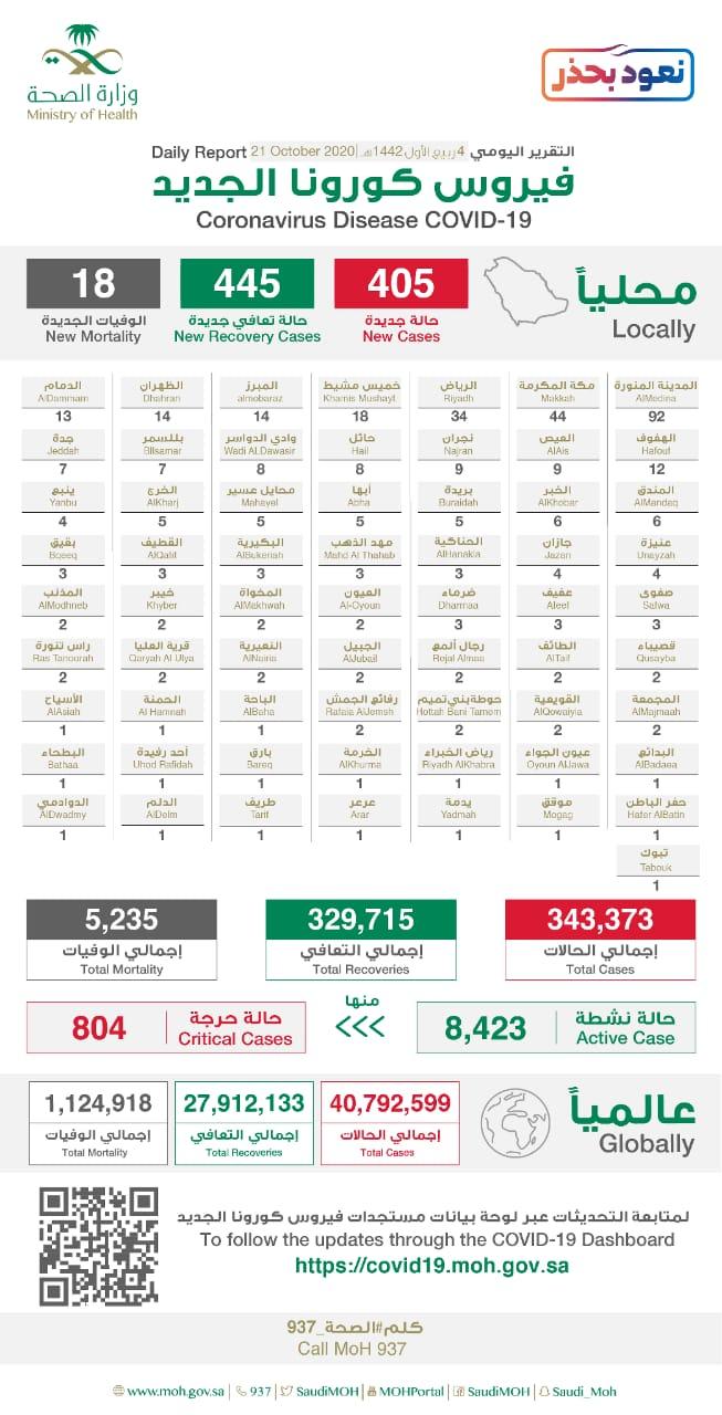 وزارة الصحة السعودية: تسجيل 405 حالة جديدة مُصابة بفيروس كورونا و18 حالة وفاة