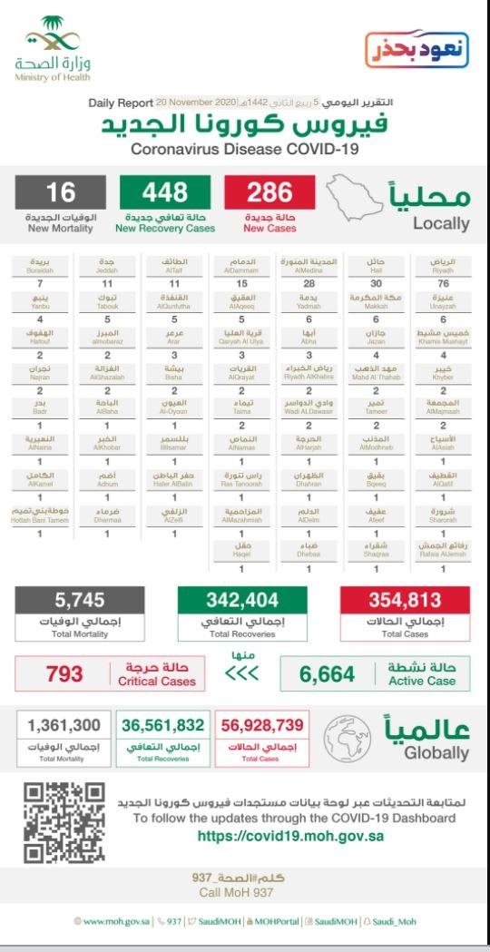 وزارة الصحة السعودية: تسجيل 286 حالة جديدة مُصابة بفيروس كورونا و16 حالة وفاة