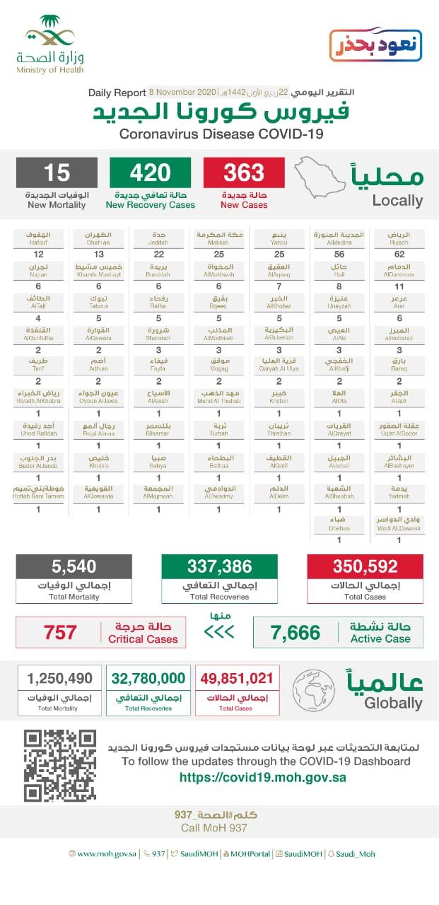 وزارة الصحة السعودية تعلن عن تسجيل 363 حالة جديدة مُصابة بفيروس كورونا و15 حالة وفاة