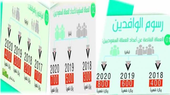تطبيق ضريبة جديدة على المرافقين بالسعودية اليوم السبت 1 يوليو 2017