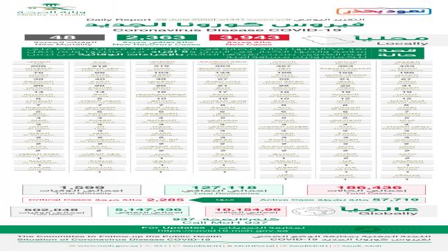 وزارة الصحة السعودية: تسجيل 3943 حالة جديدة بفيروس كورونا و48 حالة وفاة